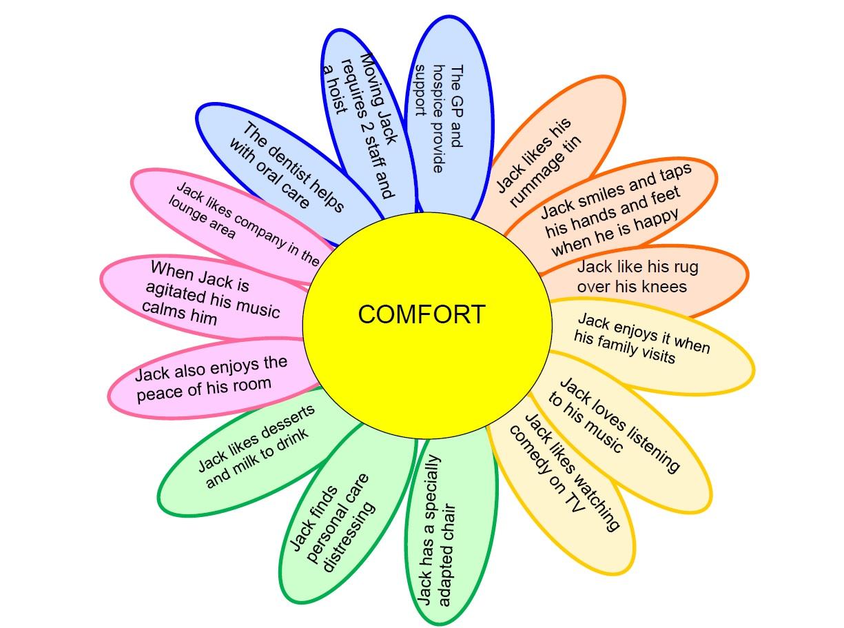 Jack's comfort care plan